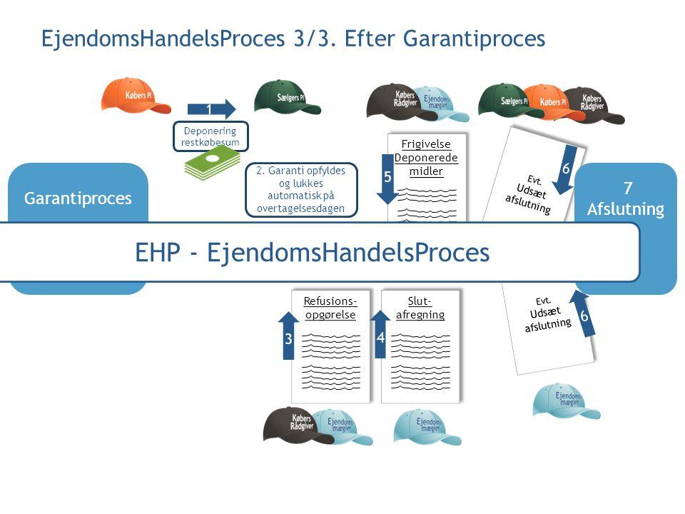 EHP - EjendomsHandelsProces