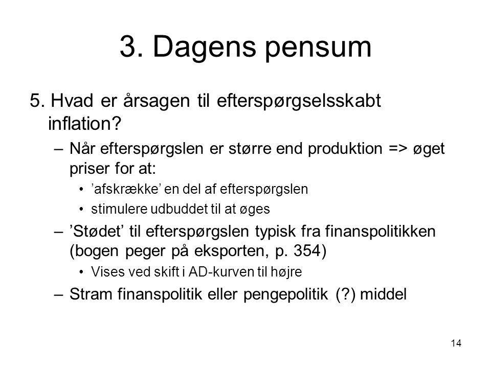 3. Dagens pensum 5. Hvad er årsagen til efterspørgselsskabt inflation