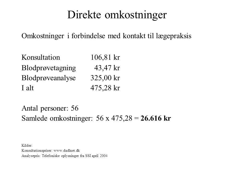 Direkte omkostninger Omkostninger i forbindelse med kontakt til lægepraksis. Konsultation 106,81 kr.