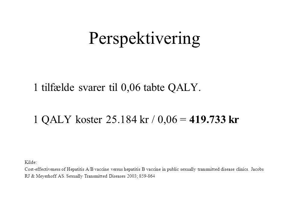 Perspektivering 1 tilfælde svarer til 0,06 tabte QALY.