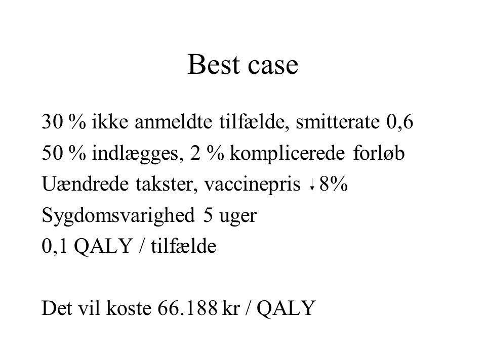Best case 30 % ikke anmeldte tilfælde, smitterate 0,6