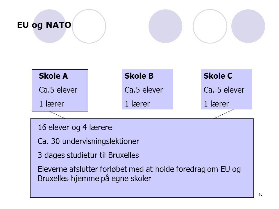 EU og NATO Skole A Ca.5 elever 1 lærer Skole B Ca.5 elever 1 lærer