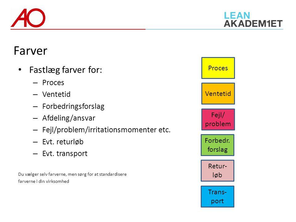 Farver Fastlæg farver for: Proces Ventetid Forbedringsforslag