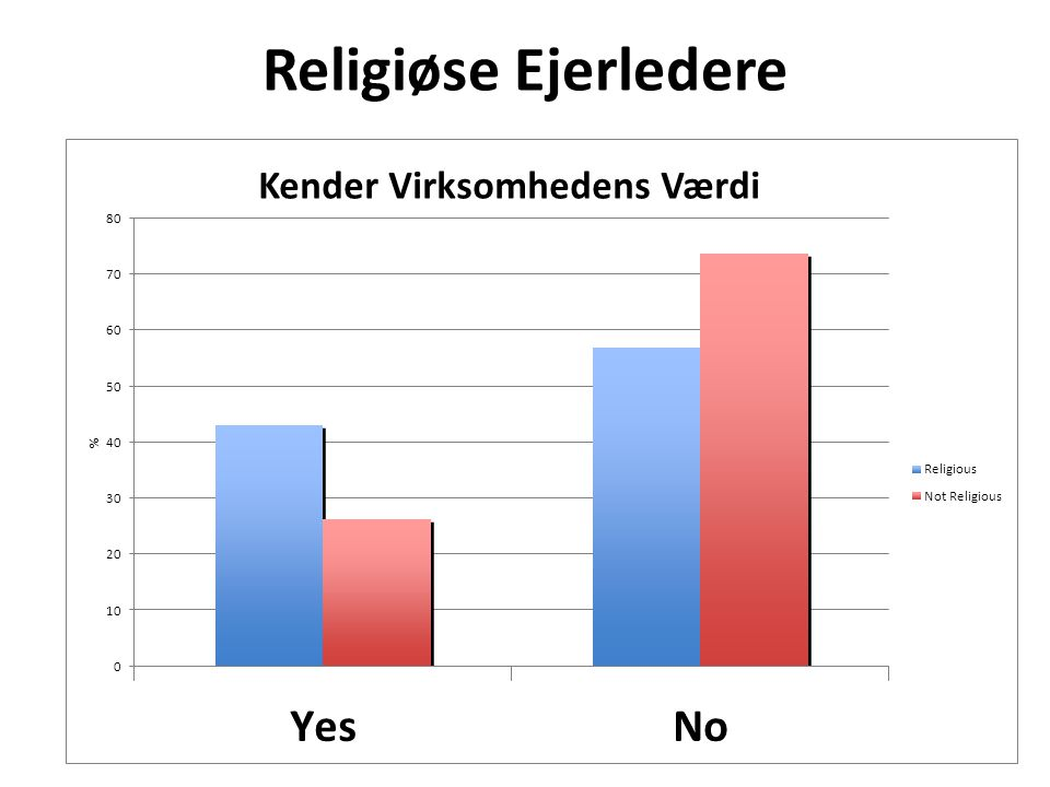 Religiøse Ejerledere