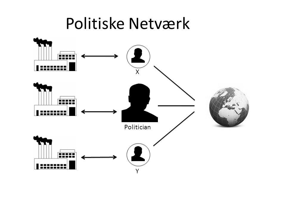 Politiske Netværk X Politician Y