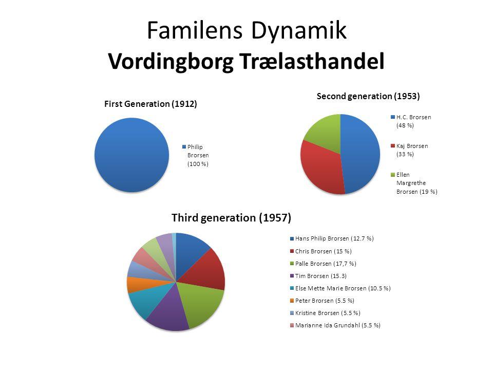 Familens Dynamik Vordingborg Trælasthandel