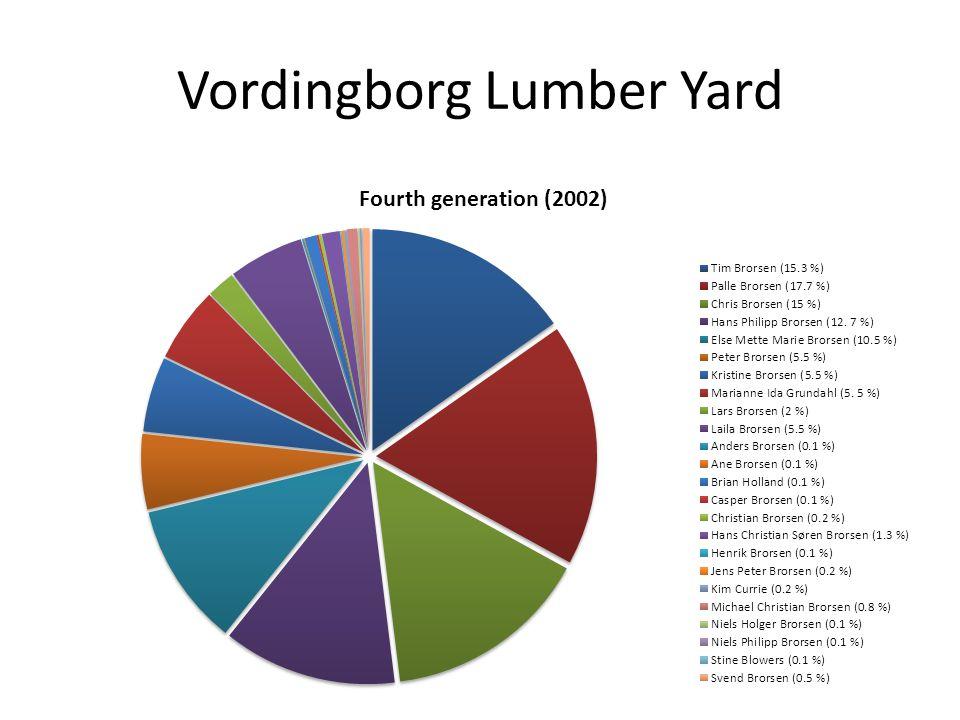 Vordingborg Lumber Yard