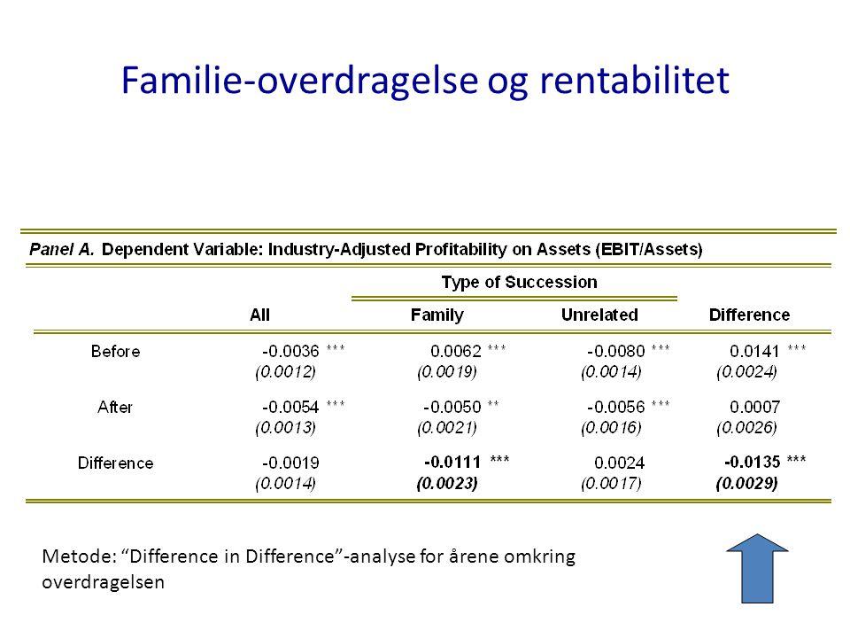 Familie-overdragelse og rentabilitet