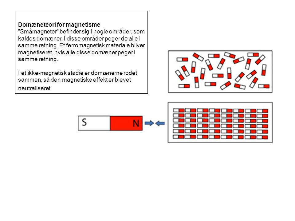 Domæneteori for magnetisme