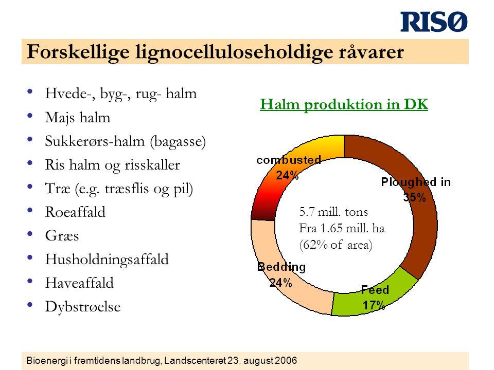 Forskellige lignocelluloseholdige råvarer