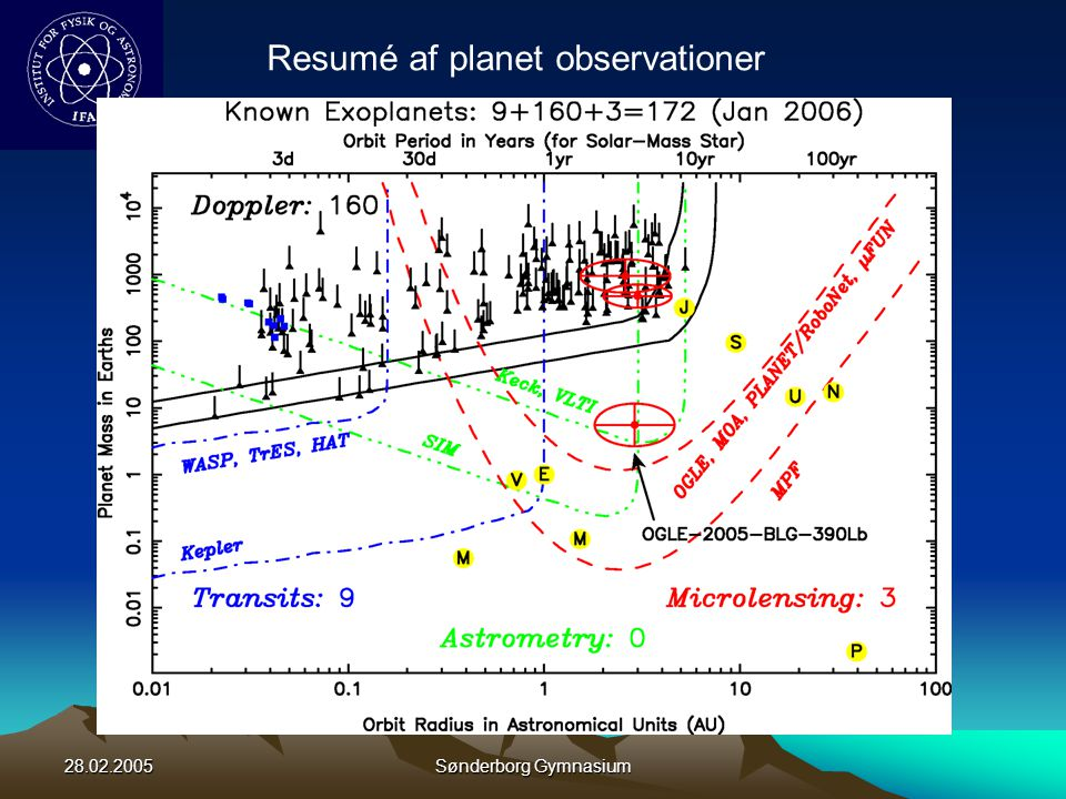 Resumé af planet observationer