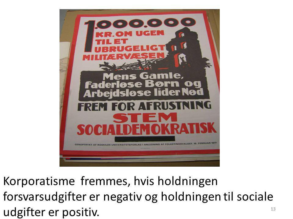Korporatisme fremmes, hvis holdningen forsvarsudgifter er negativ og holdningen til sociale udgifter er positiv.