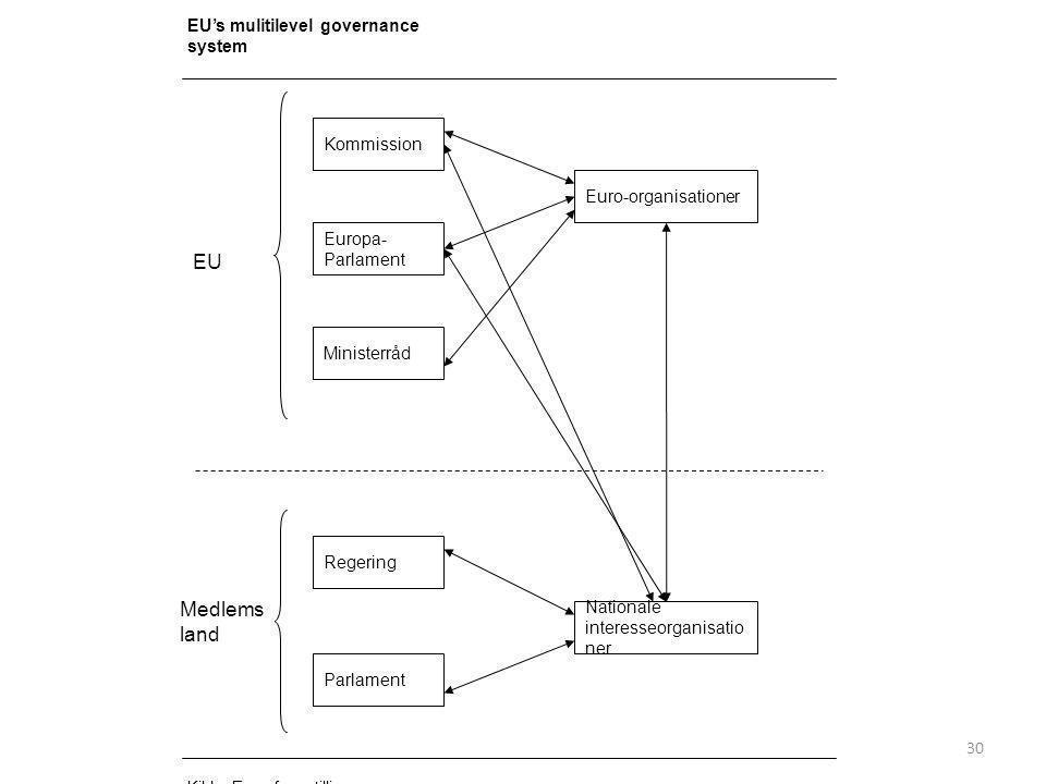 EU Medlemsland EU's mulitilevel governance system Kommission