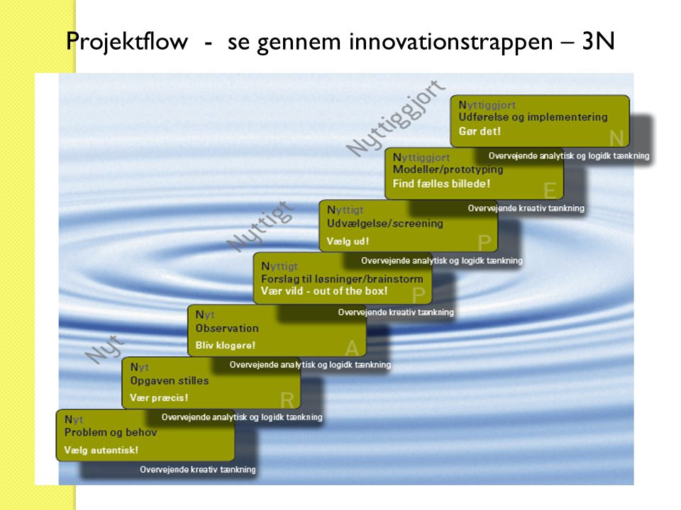 Projektflow - se gennem innovationstrappen – 3N