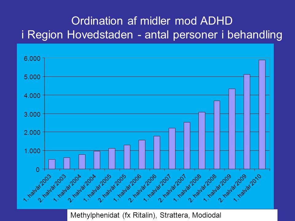 Ordination af midler mod ADHD i Region Hovedstaden - antal personer i behandling