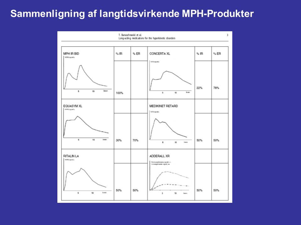 Sammenligning af langtidsvirkende MPH-Produkter