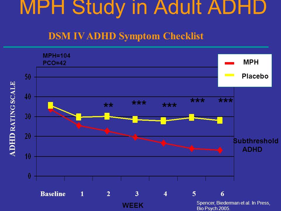 DSM IV ADHD Symptom Checklist