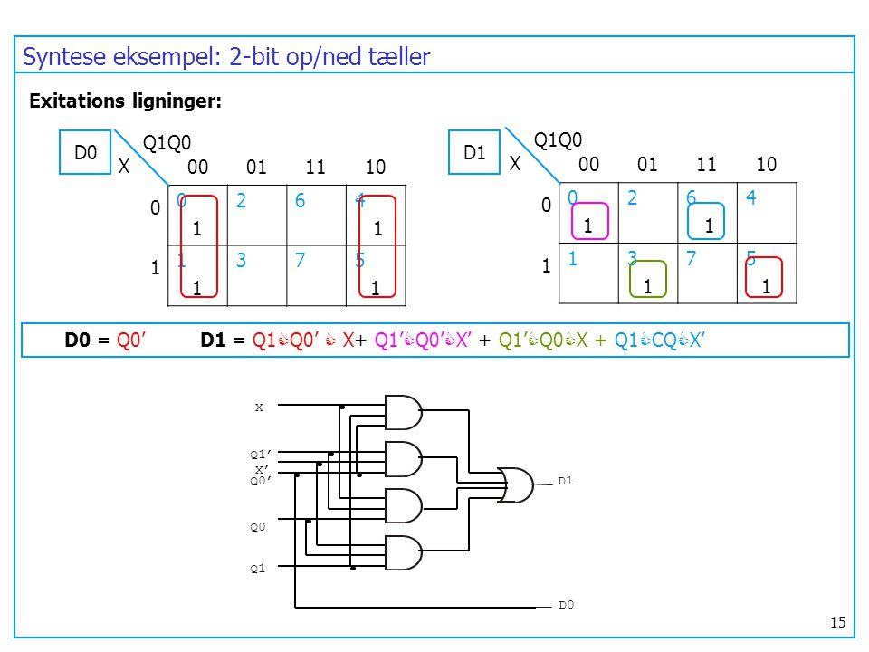 Syntese eksempel: 2-bit op/ned tæller