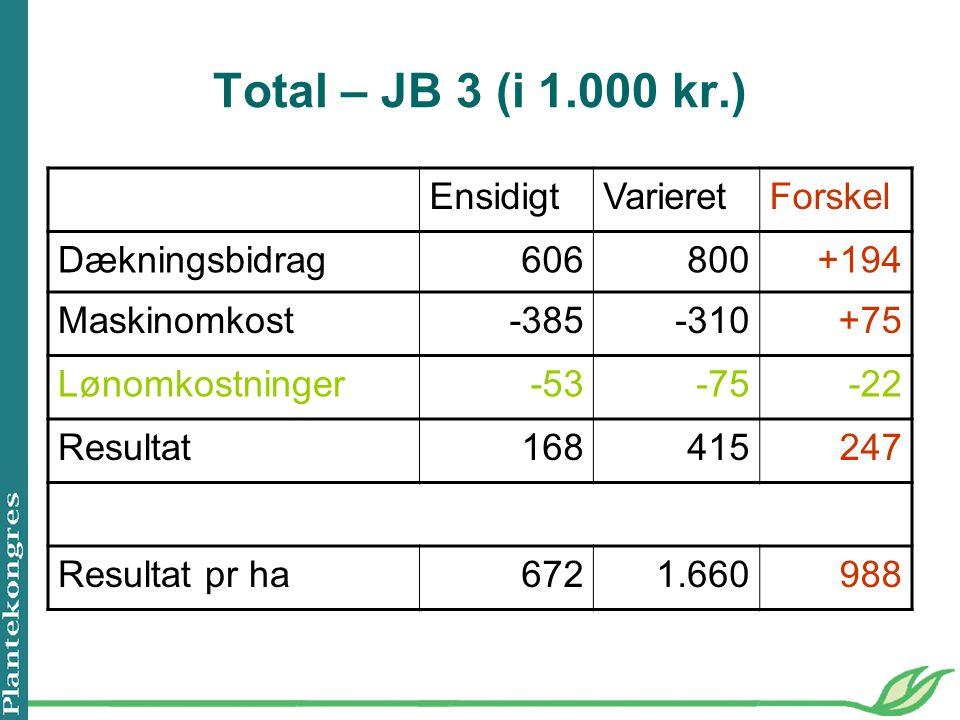 Total – JB 3 (i 1.000 kr.) Ensidigt Varieret Forskel Dækningsbidrag