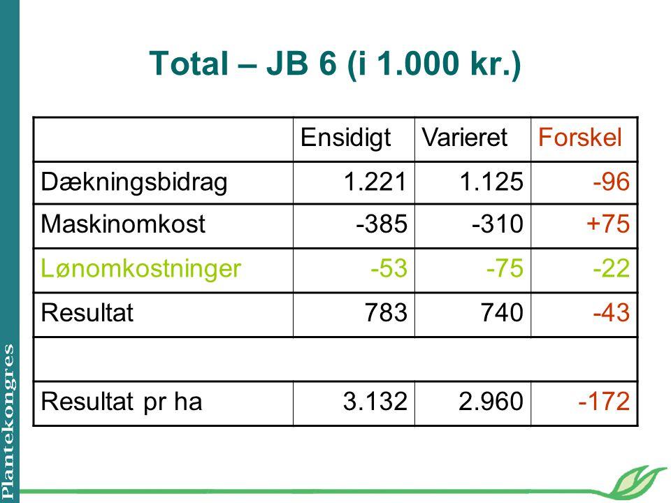 Total – JB 6 (i 1.000 kr.) Ensidigt Varieret Forskel Dækningsbidrag