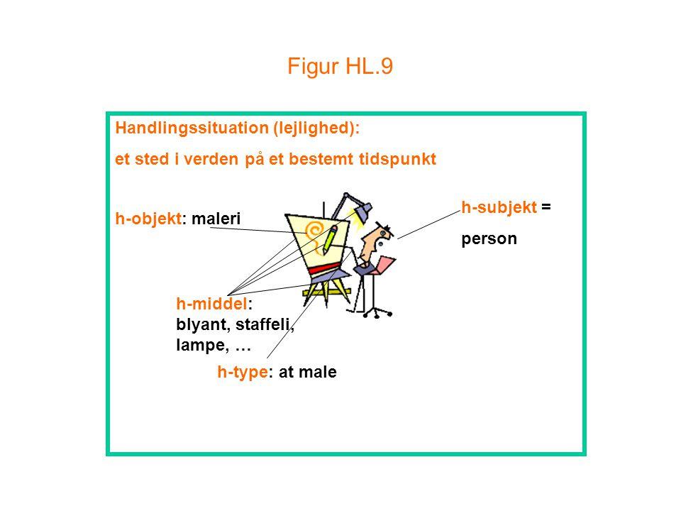 Figur HL.9 Handlingssituation (lejlighed):