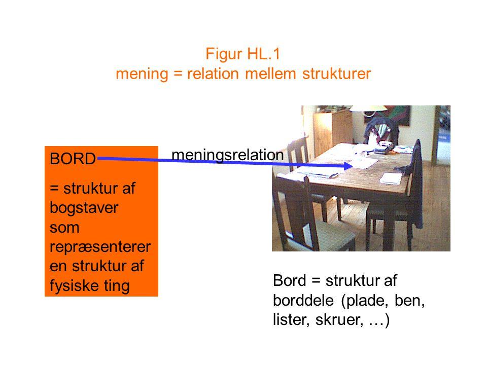 Figur HL.1 mening = relation mellem strukturer