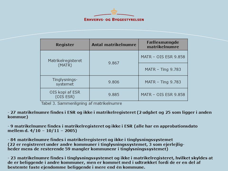 Register Antal matrikelnumre. Fællesmængde. matrikelnumre. Matrikelregisteret. (MATR) 9.867. MATR – OIS ESR 9.858.