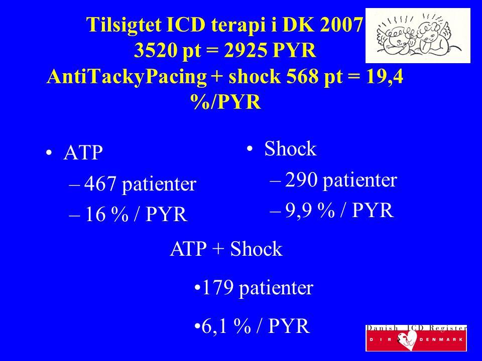 Tilsigtet ICD terapi i DK 2007 3520 pt = 2925 PYR AntiTackyPacing + shock 568 pt = 19,4 %/PYR