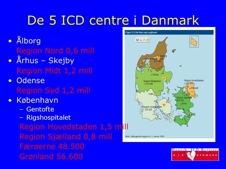 De 5 ICD centre i Danmark Ålborg Region Nord 0,6 mill Århus – Skejby
