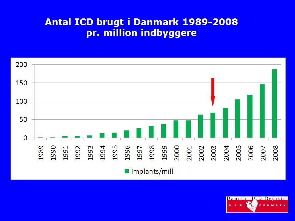 Antal ICD brugt i Danmark 1989-2008 pr. million indbyggere