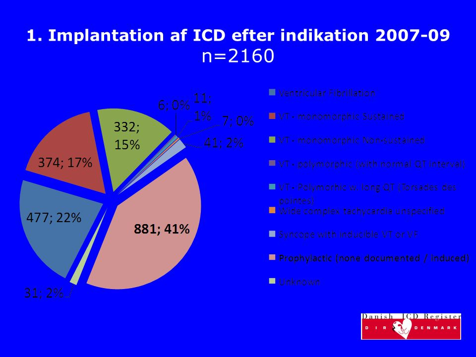 1. Implantation af ICD efter indikation 2007-09 n=2160