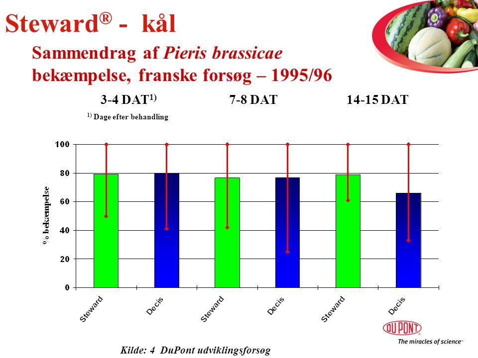 Sammendrag af Pieris brassicae bekæmpelse, franske forsøg – 1995/96