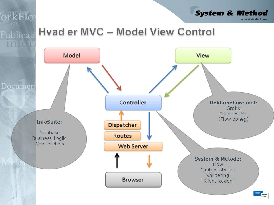 Hvad er MVC – Model View Control