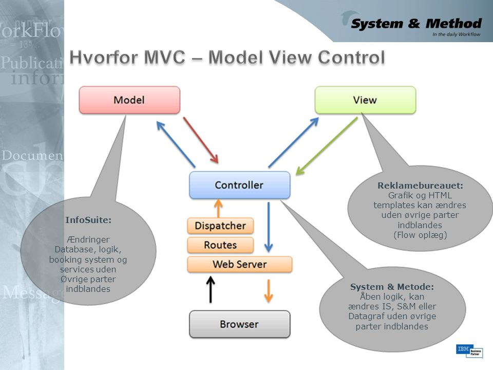 Hvorfor MVC – Model View Control