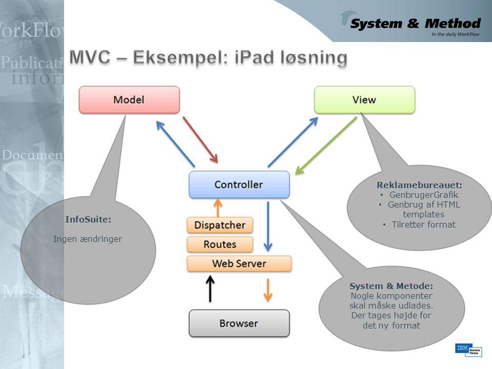 MVC – Eksempel: iPad løsning