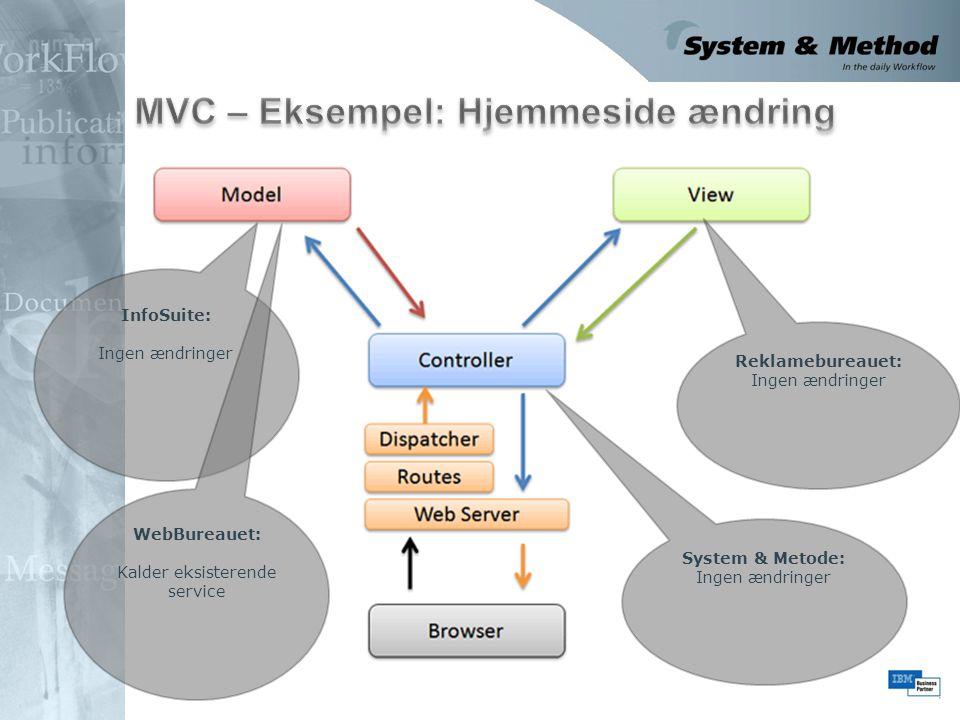 MVC – Eksempel: Hjemmeside ændring