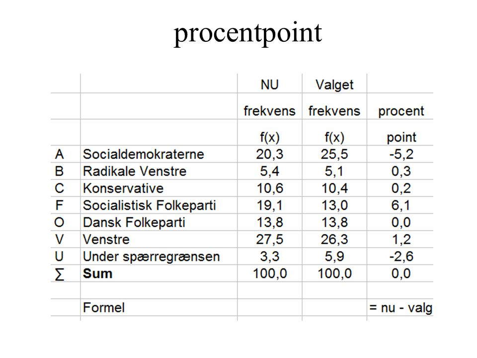 procentpoint