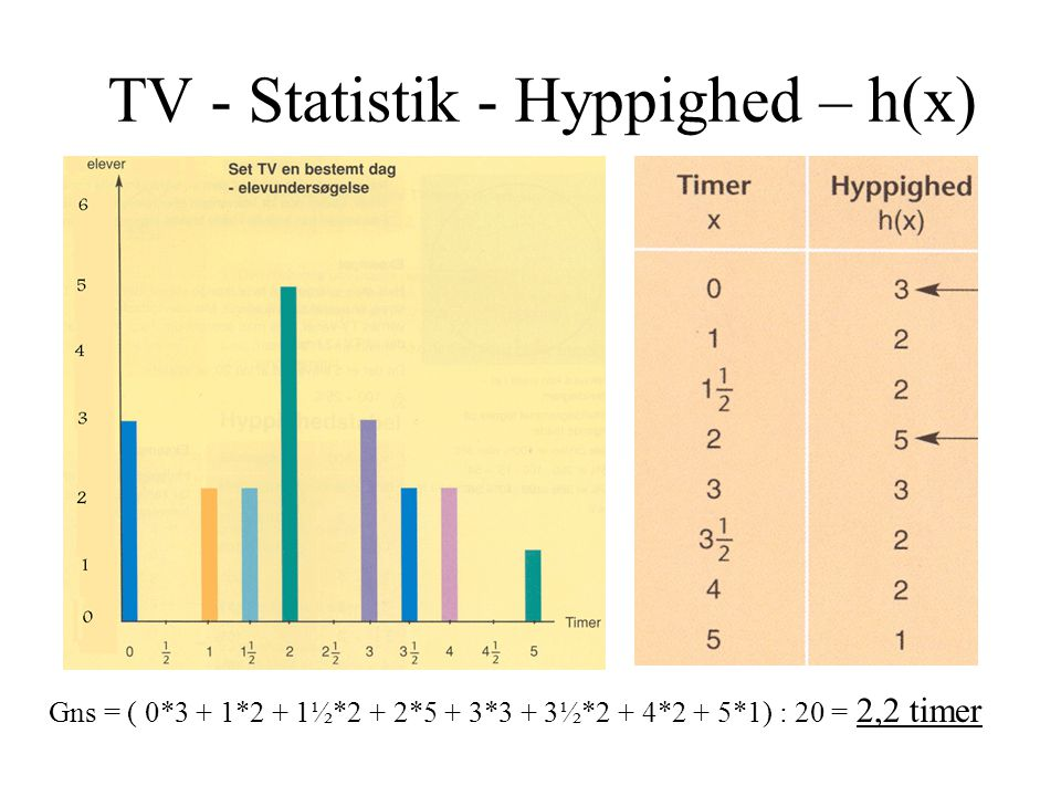 TV - Statistik - Hyppighed – h(x)