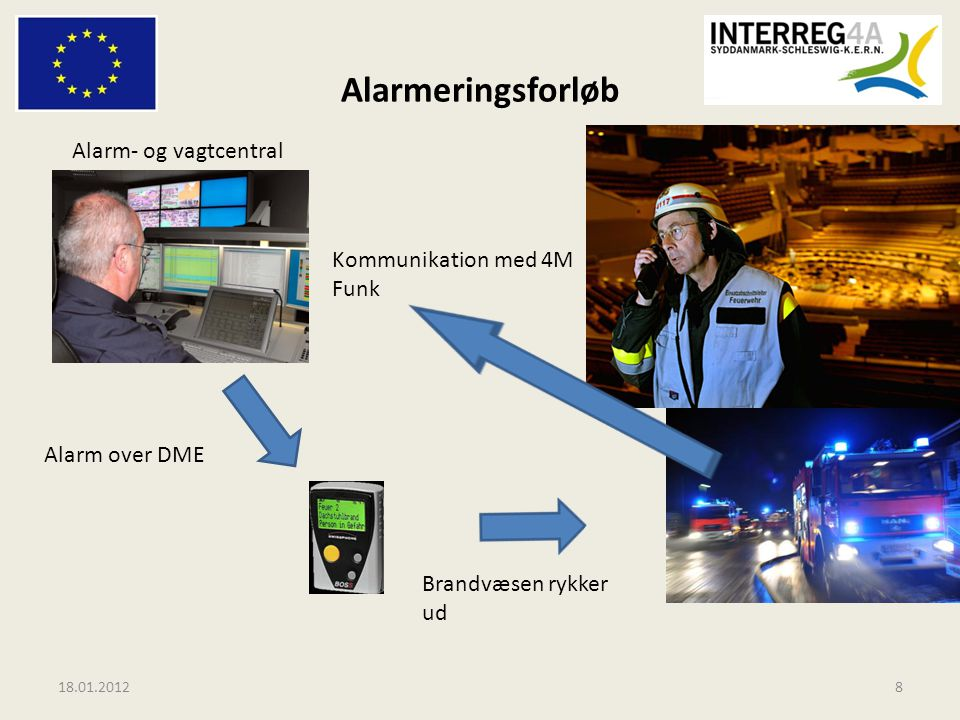 Alarmeringsforløb Alarm- og vagtcentral Kommunikation med 4M Funk