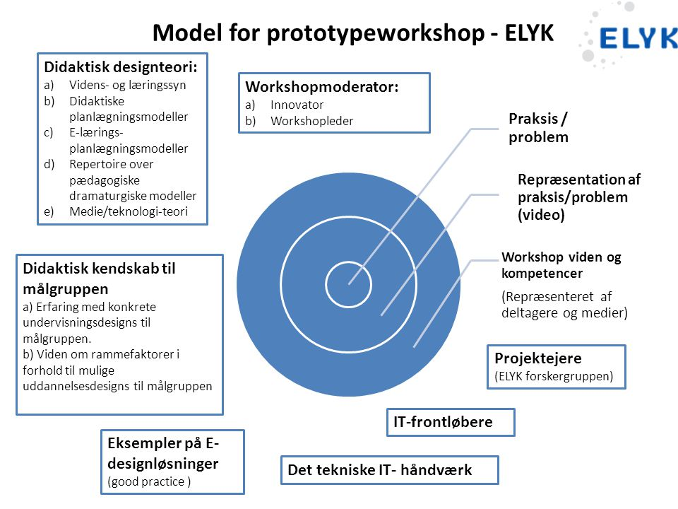 Model for prototypeworkshop - ELYK
