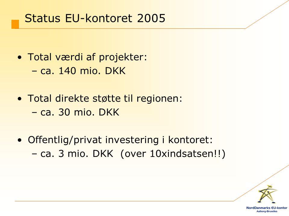 Status EU-kontoret 2005 Total værdi af projekter: ca. 140 mio. DKK