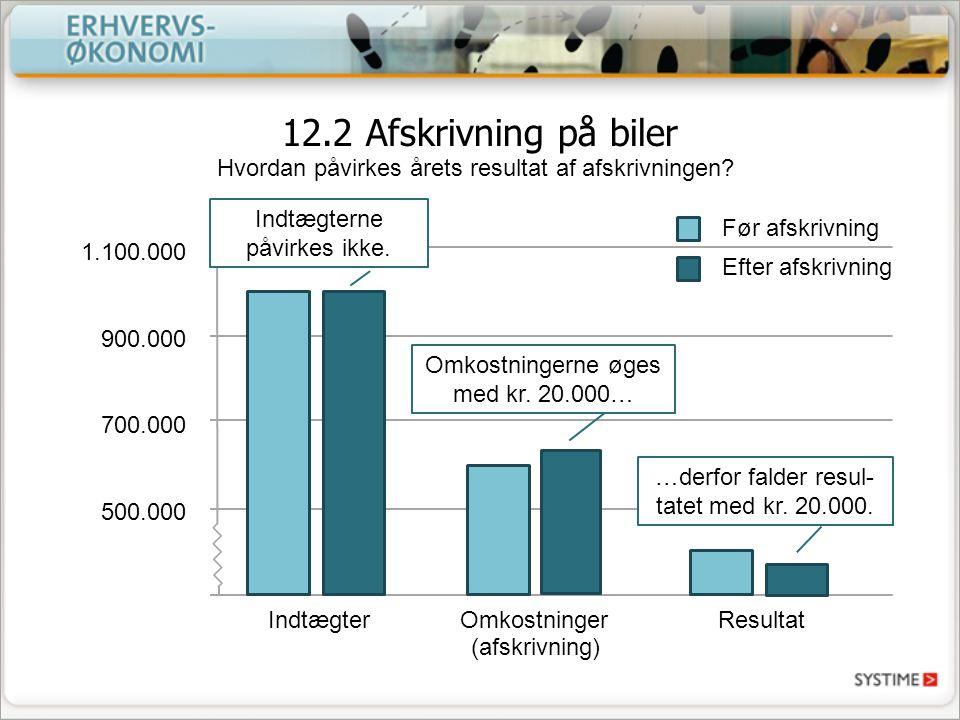 12.2 Afskrivning på biler Hvordan påvirkes årets resultat af afskrivningen Indtægterne påvirkes ikke.