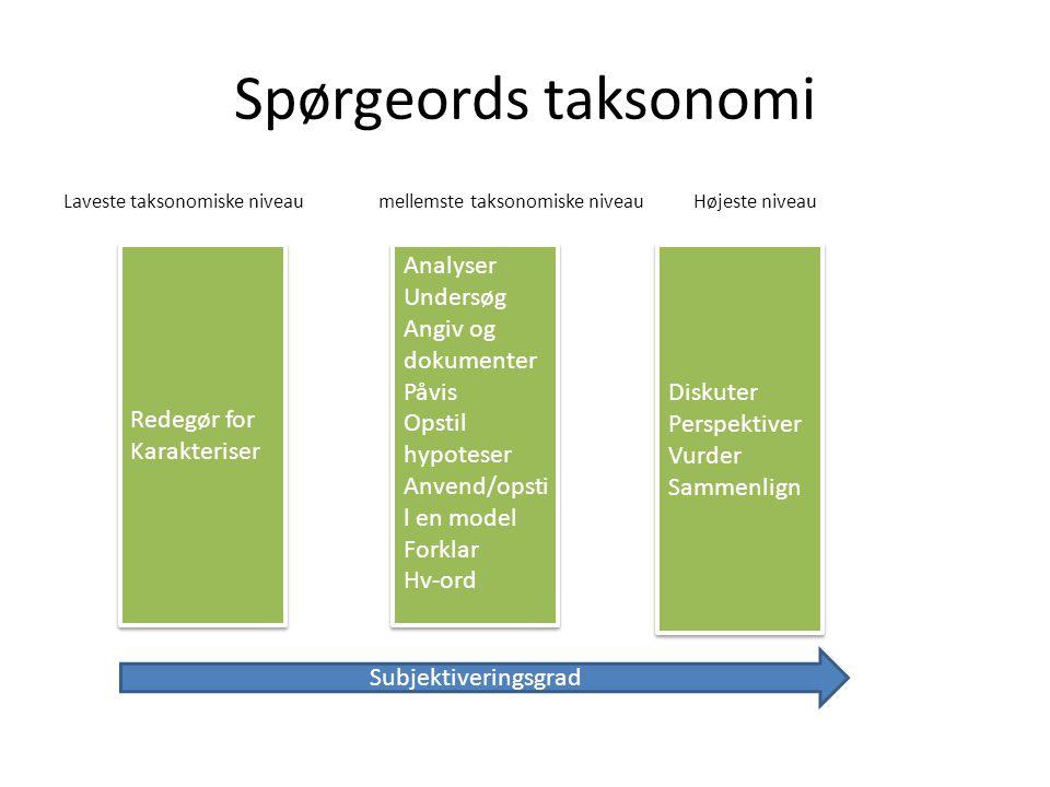 Spørgeords taksonomi Redegør for Karakteriser Analyser Undersøg