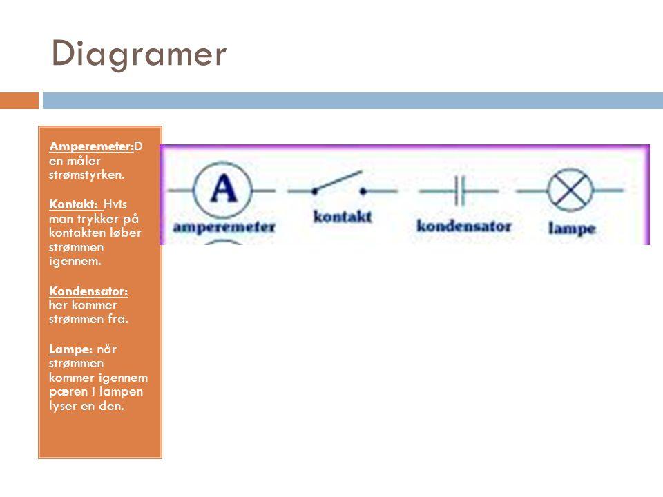 Diagramer Amperemeter:D en måler strømstyrken.