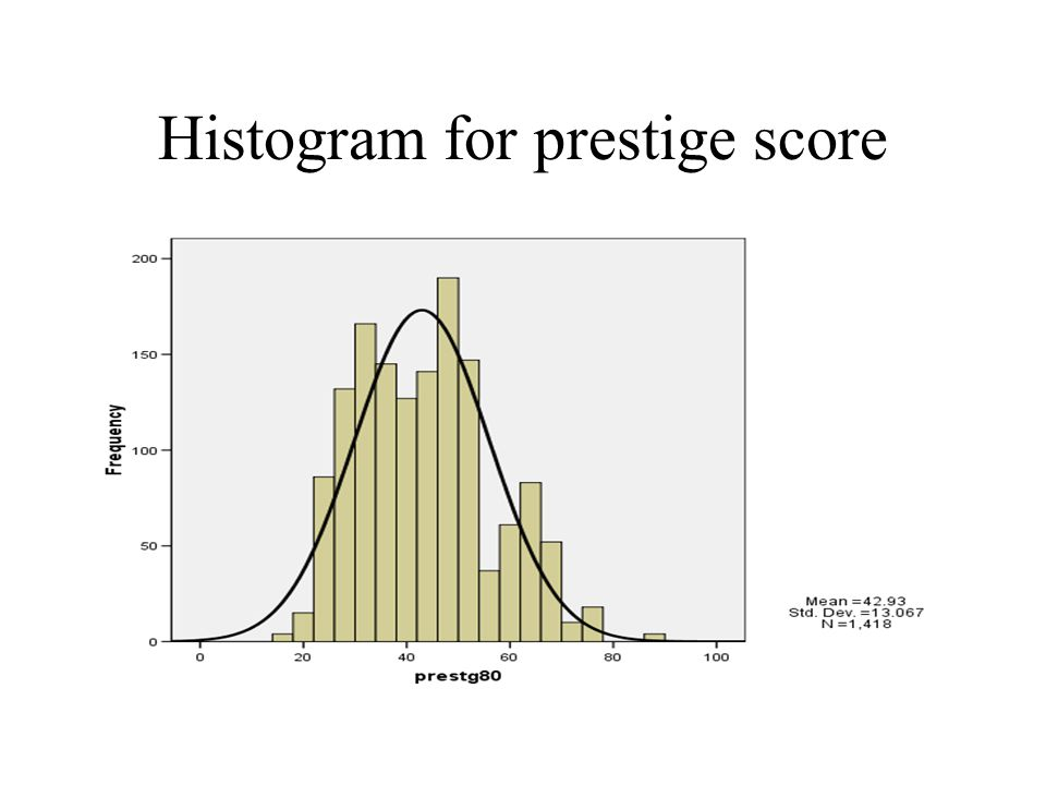 Histogram for prestige score