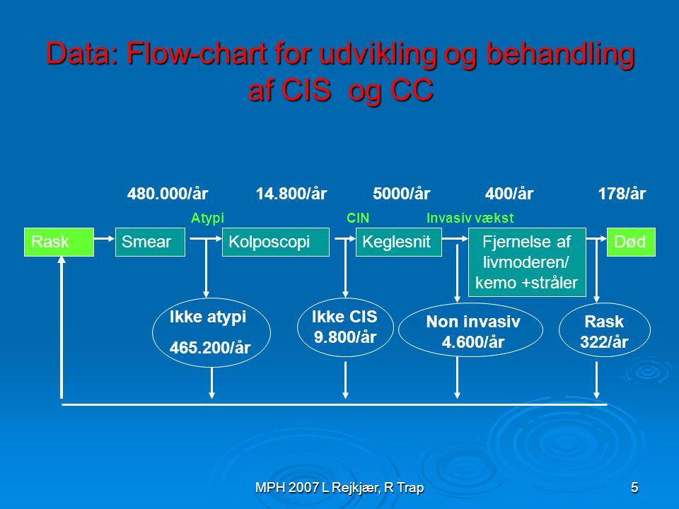 Data: Flow-chart for udvikling og behandling af CIS og CC