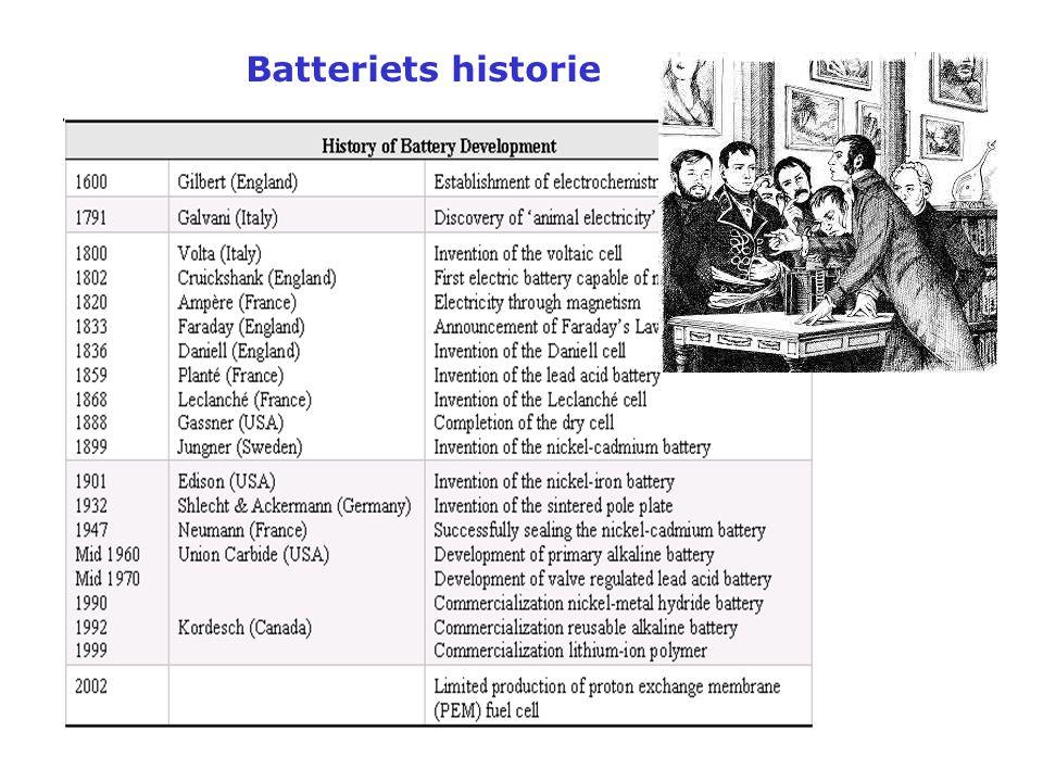 Batteriets historie
