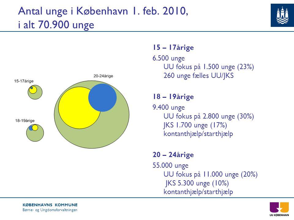 Antal unge i København 1. feb. 2010, i alt 70.900 unge