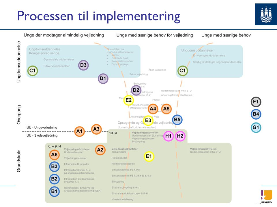 Processen til implementering
