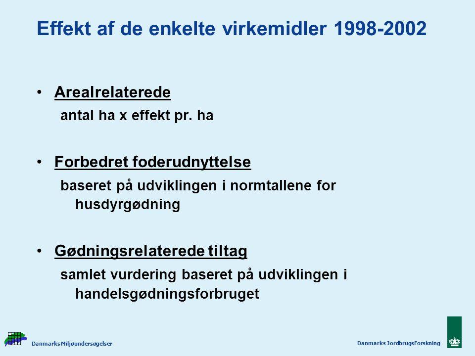 Effekt af de enkelte virkemidler 1998-2002